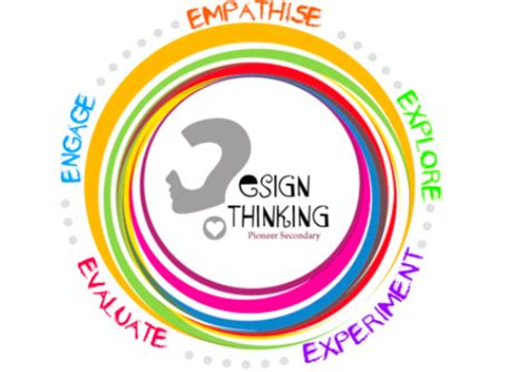 Design thinking research paper